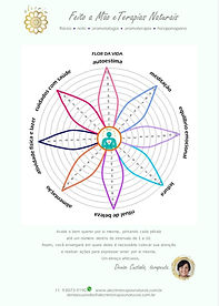 A Flor da Vida é uma maneira de você enxergar como anda a saúde física e emocional e expressar seu amor por você.