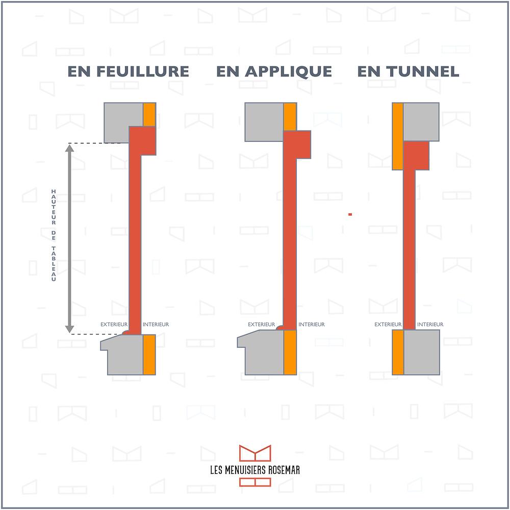 Une infographie explique les différents types déposes, entre la pose en feuillure, en applique et en tunnel.