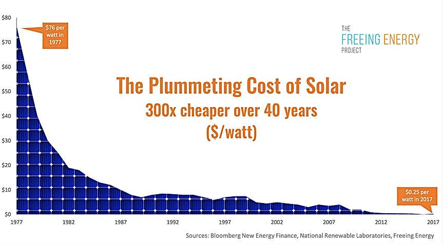 Solar-Price-Drop-Chart-v4_edited.jpg