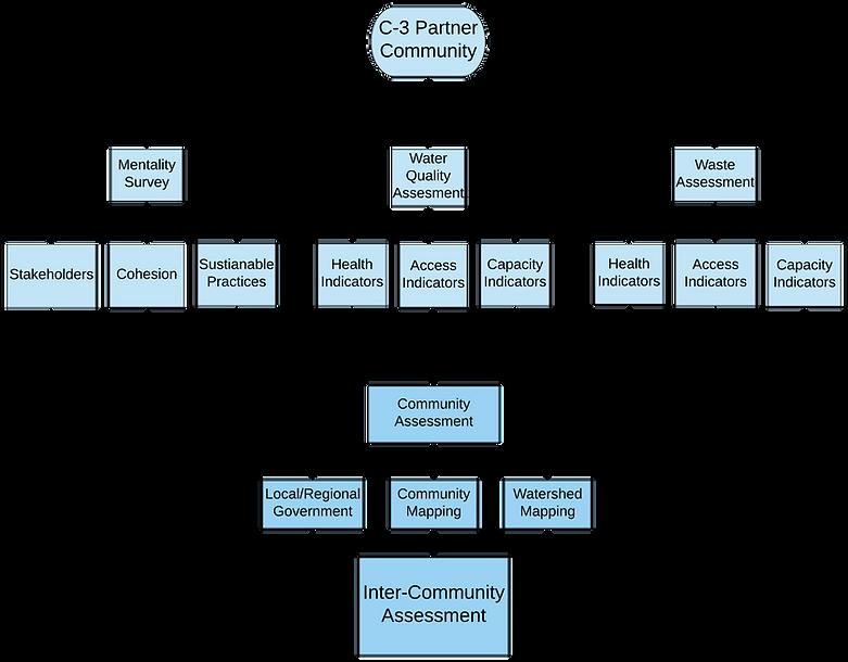 Copy of C-3 assessment transperent.png