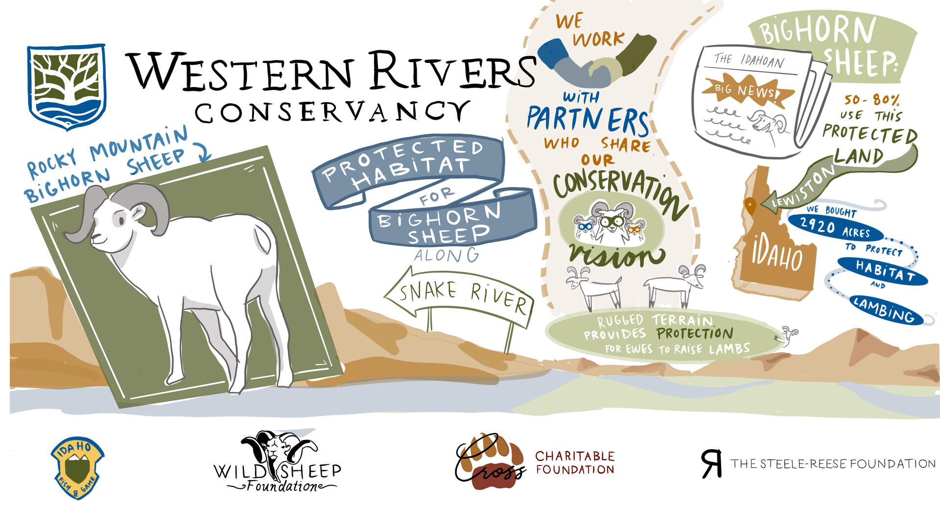 Western River Conservancy