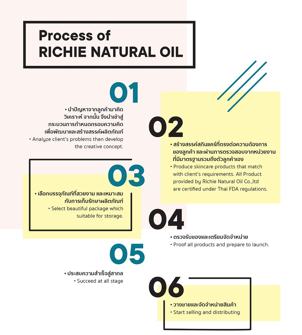 Process of Richienaturaloil_edited_edite