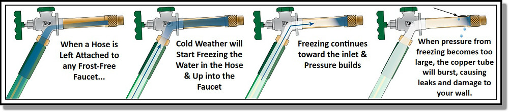 Frost Free Faucet