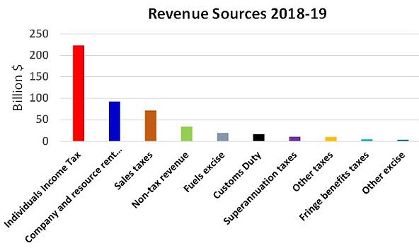Revenue sources.png