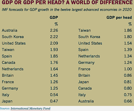 GDP per head.png