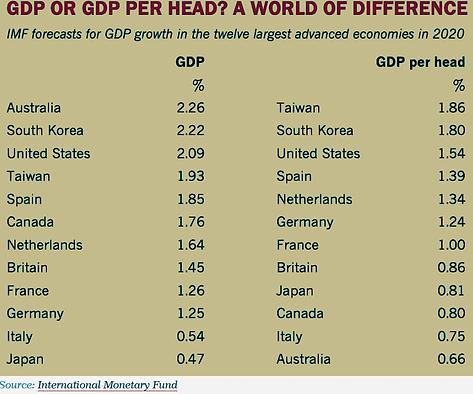 GDP per head.png