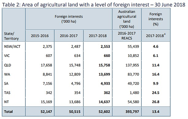 Foreign Ag land by state.png