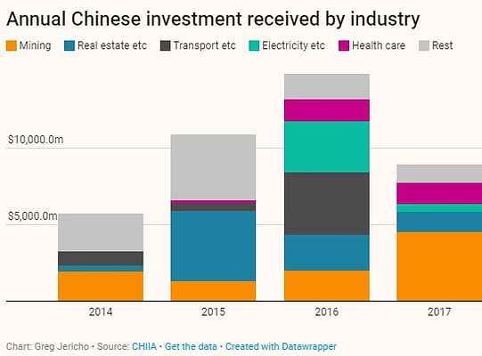 China investments by industry.png