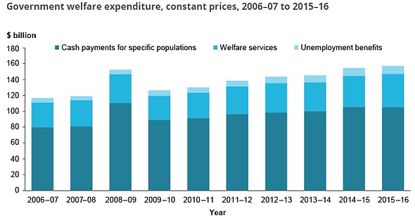 Welfare expenditure 2006-2017.png