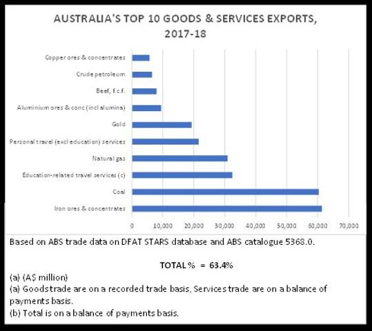 10 Exports graph.png