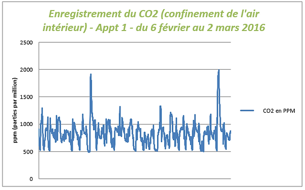 Enregistrement CO2_Concorde.PNG