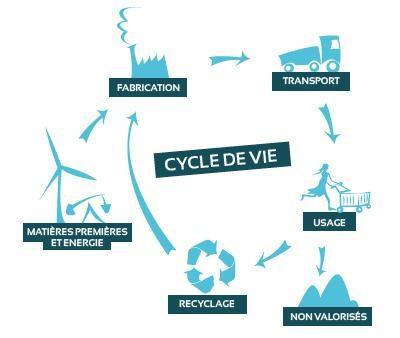 Analyse de cycle de vie