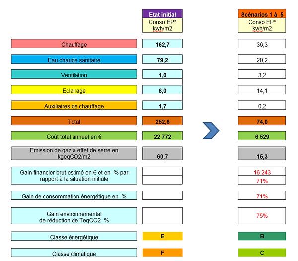 Exemple d'evolution du bilan energetique