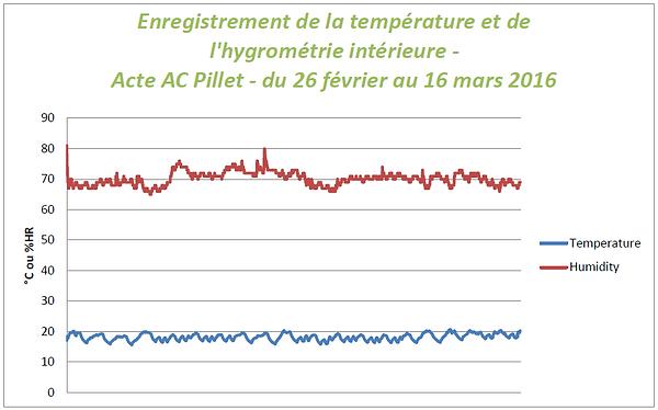 Enregistrement_température-hygrométrie_i