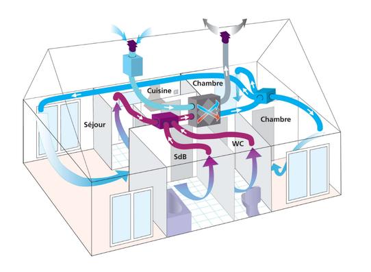 Principes de base de la performance énergétique