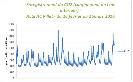 Enregistrement CO2_ACPillet.PNG