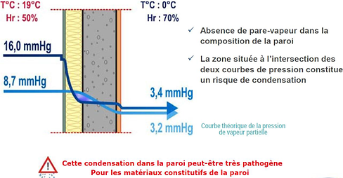 Condensation paroi.png
