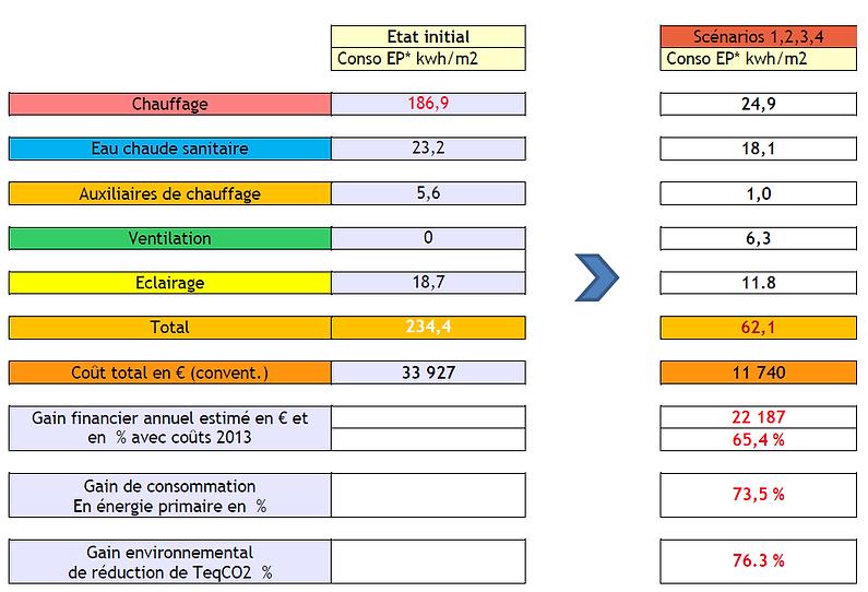 Schéma_bilan_énergétique_final_Marigny.P