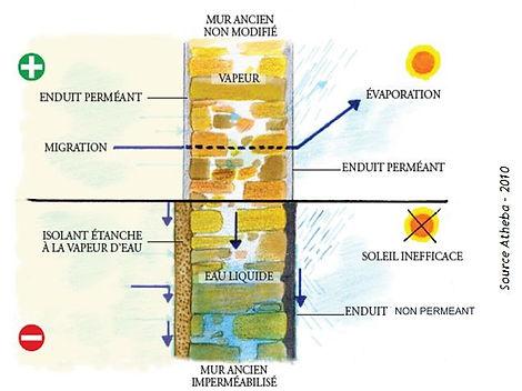 Exemple de traitement d'un mur ancien en