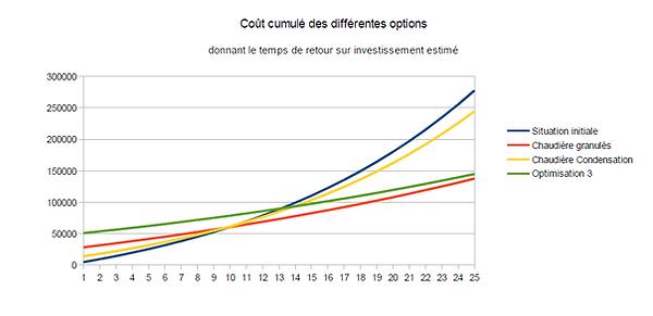 Exemple_de_calcul_de_temps_de_retour_sur