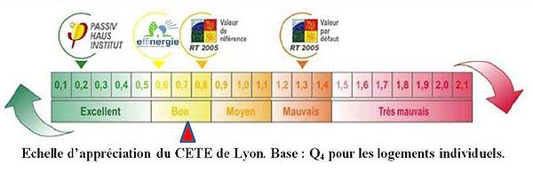 Echelle_d'appréciation_de_CETE_de_lyon_A