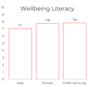 Gender Effects on Wellbeing