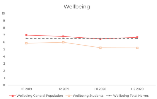 Student Wellbeing in 2019 and 2020