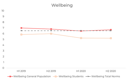 Student wellbeing