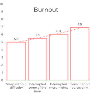 Sleep on burnout