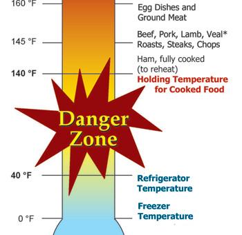 """Food """"Danger Zones"""""""