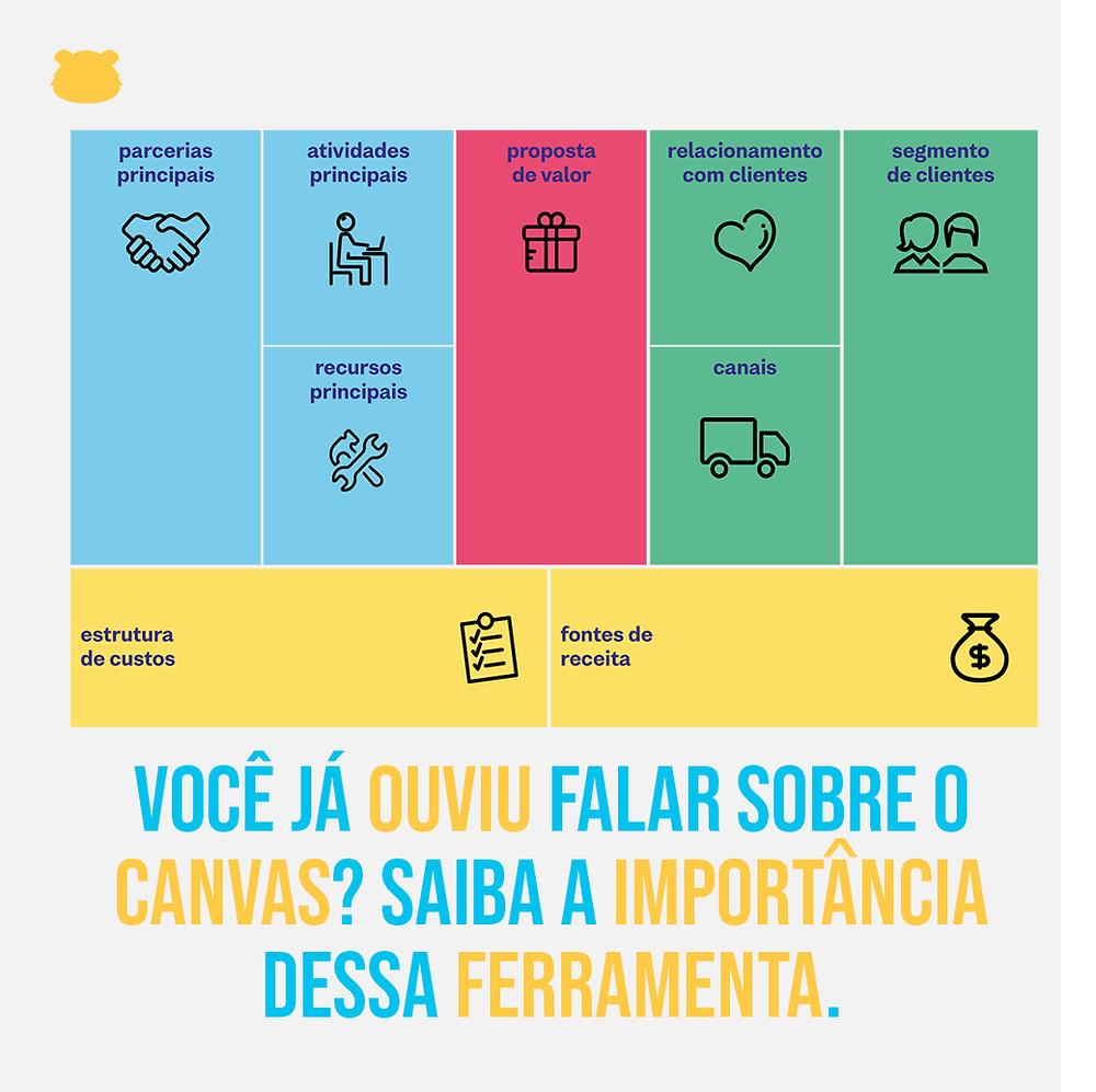 O que é o Modelo Canvas? O Business Model Canvas é uma ferramenta de gestão estratégica que permite o desenvolvimento do modelo de negócios das empresas. Sua estrutura conta com nove blocos pré-formatados que dão a base para a criação do modelo ou a adaptação de um já existente. Por ser uma ferramenta visual, o Canvas é um facilitador da estratégia que ilustra todas as estruturas organizacionais. O uso do Modelo Canvas não é um substituto do Plano de Negócios, mas uma ferramenta que facilita seu entendimento. Ele é um mapa visual que contém um resumo dos principais pontos do planejamento, ilustrando as características do seu Plano de Negócios. O Modelo Canvas tem descrição fácil, o que facilita a discussão entre a equipe. Alguns dos seus benefícios são: Agiliza e facilita o processo estratégico; É uma ferramenta flexível e de fácil compreensão; Sua visualização estratégica aumenta a competitividade; Traz organização e objetividade para a empresa; Estimula a criatividade e simplifica a comunicação.  Essa ferramenta é MUITO bacana para você iniciar um negócio, novo projeto dentro da sua empresa, solucionar algum problema existe e até mesmo visualizar melhor o ambiente em que sua empresa está inserida!  Deixei um vídeo muito bacana que aprofunda mais sobre o Canvas no IGTV da BIM. Mas se quiser conversar com a gente sobre o assunto, só mandar mensagem que estamos ligados!