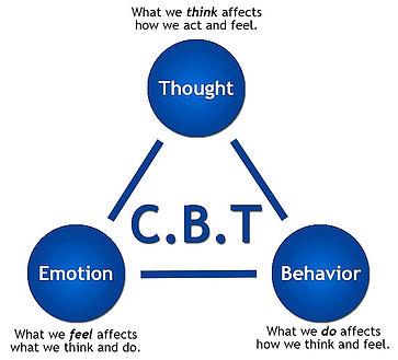 CBT maintenance cycle. Thought, Emotion,Behaviour
