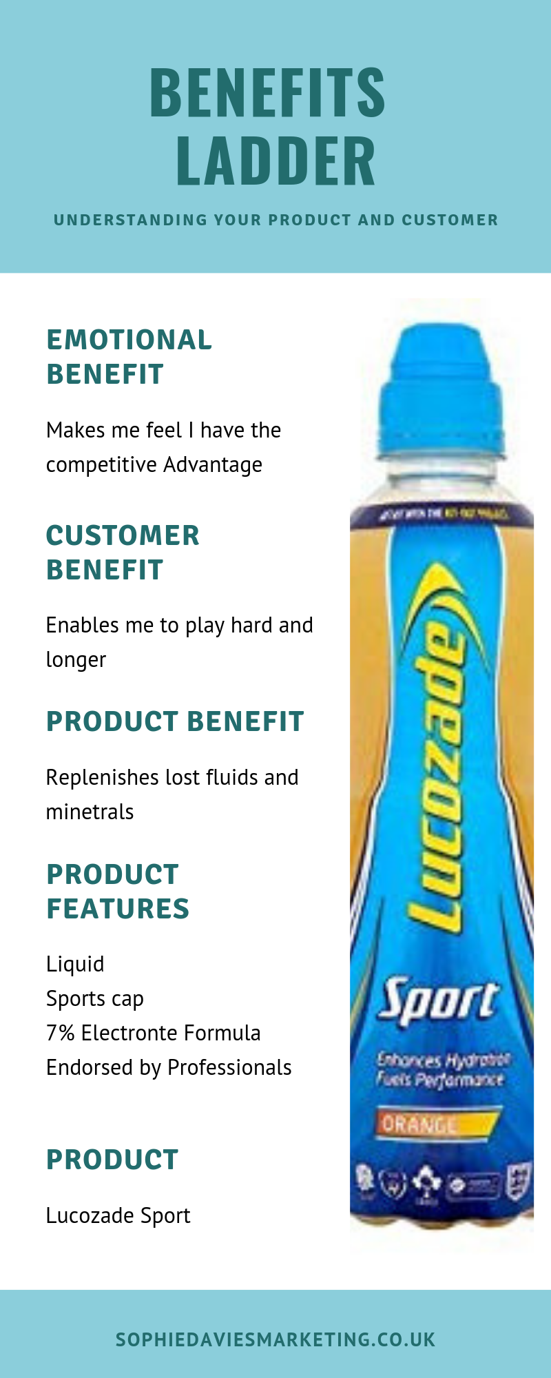 Lucozade Benefits Ladder