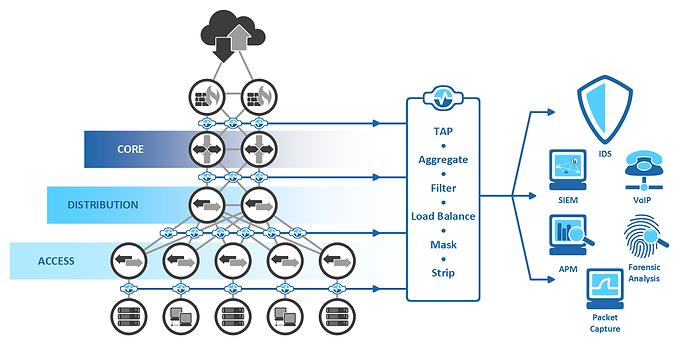 network tool deployment
