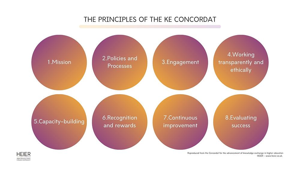 A diagram illustrating the 8 principles fo the KE Concordat.