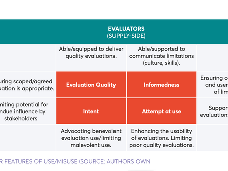 Evaluation mis-use, under-use and non-use