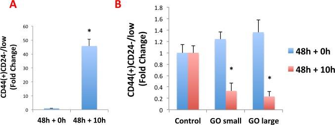 el grafeno diferencia las celulas con cancer de seno