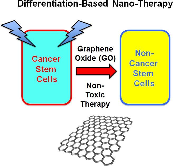 grafeno nanoterapia basada en la diferenciación