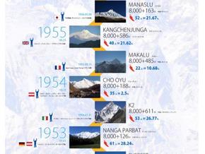 『8,000m峰全14座の初登頂記録---インフォグラフィックス』