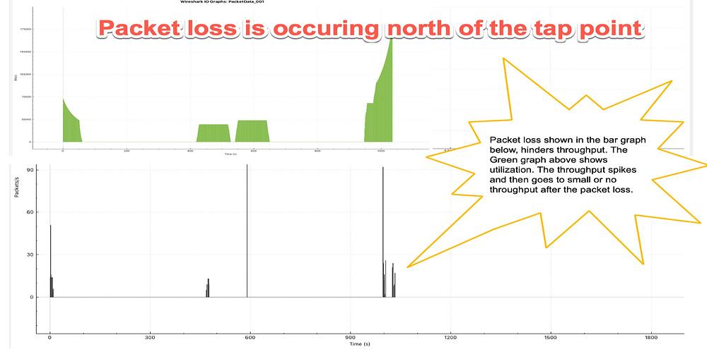 Wireshark IO Graph Packet Loss