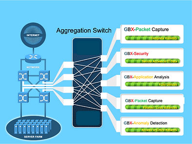 Network Aggregation Switch packet captur