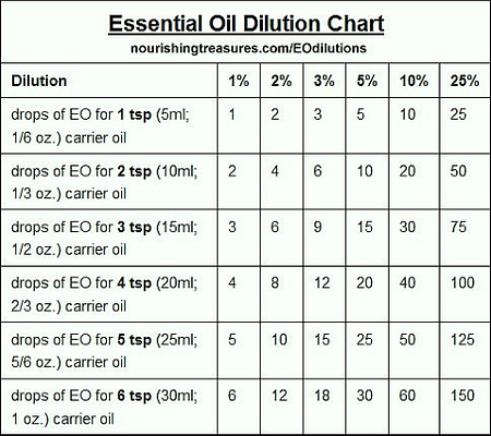 Dilution Chart Home Page Doterra Essential Oils Little Miss Believer Safety