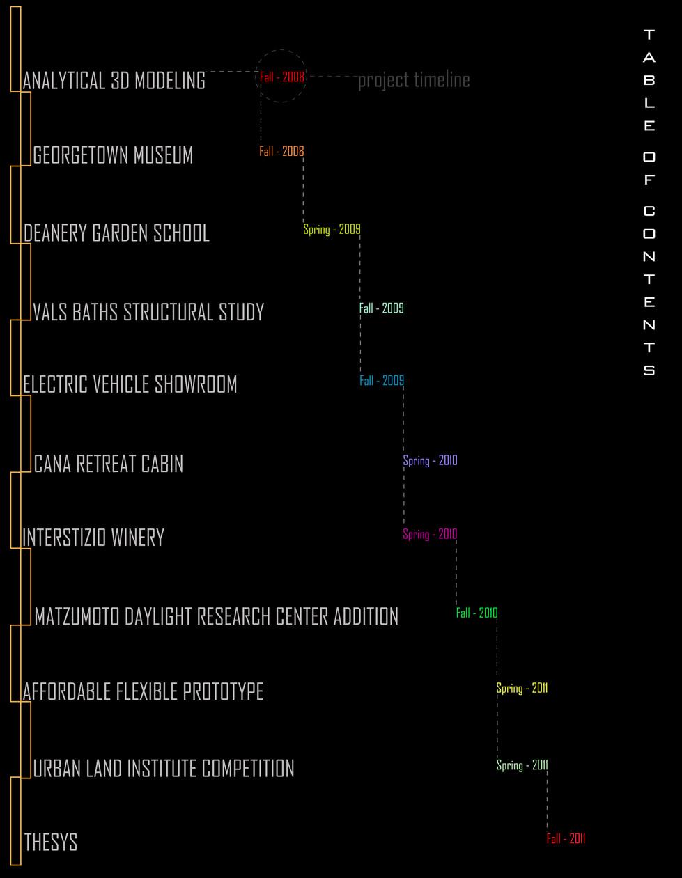 Cronological Work Index