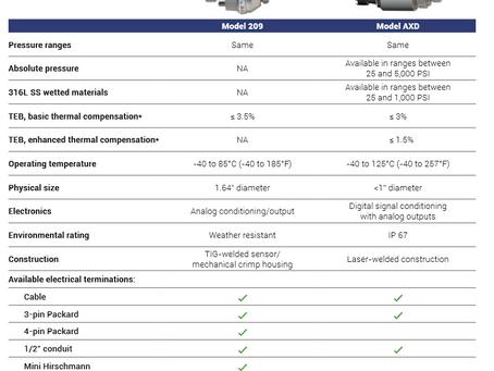 모델 209와 모델 AXD 비교