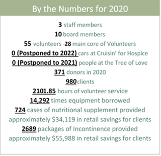 By the Numbers for 2020.png