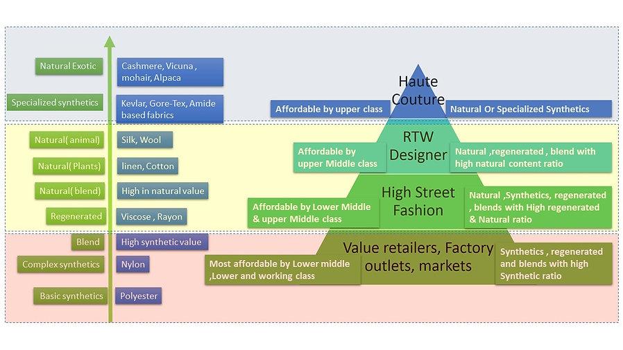 Textiles segmentation  and market segmentation.jpg