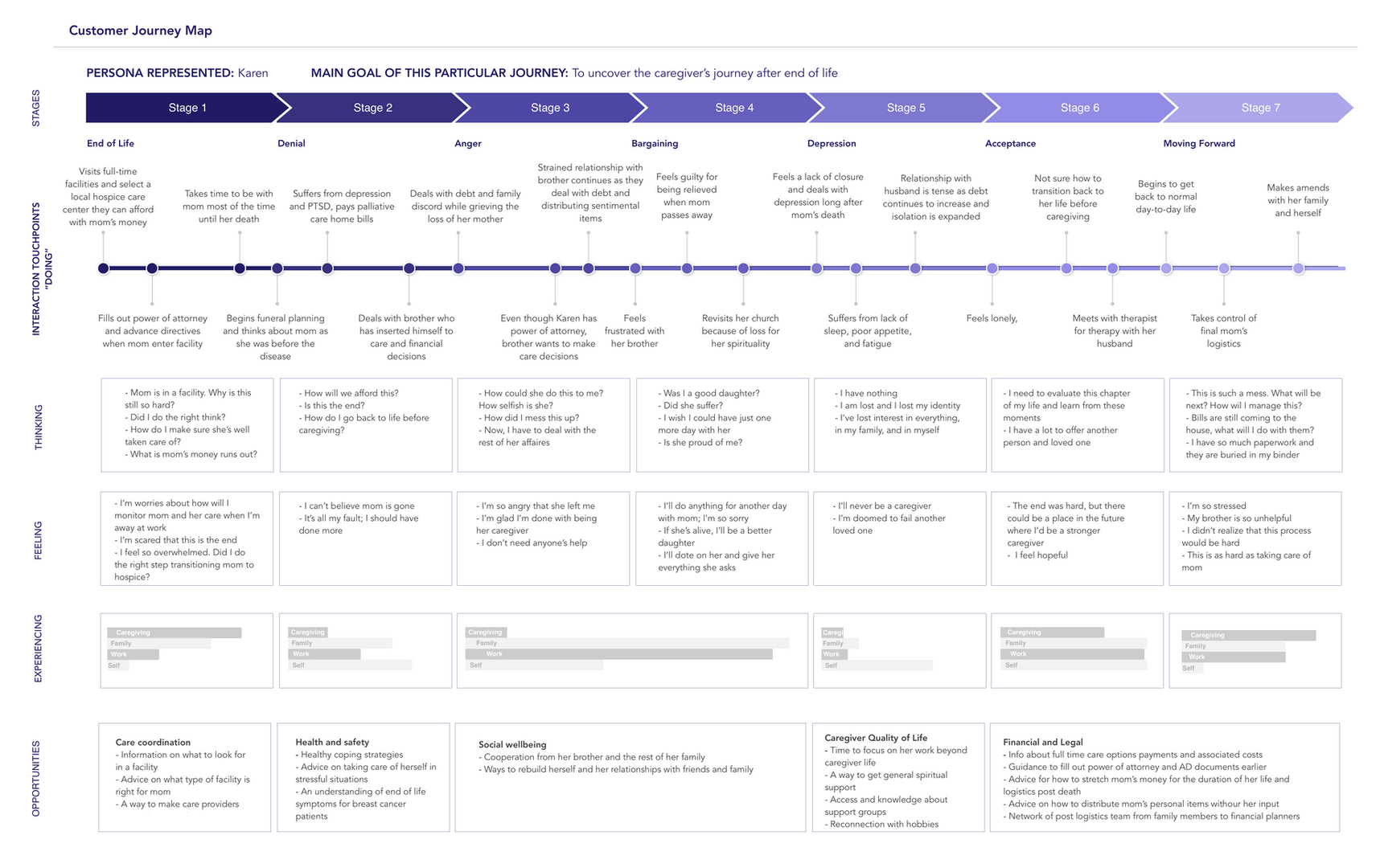 Customer Journey Map Template.png