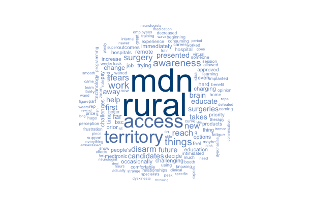 Wordcloud for user pain point