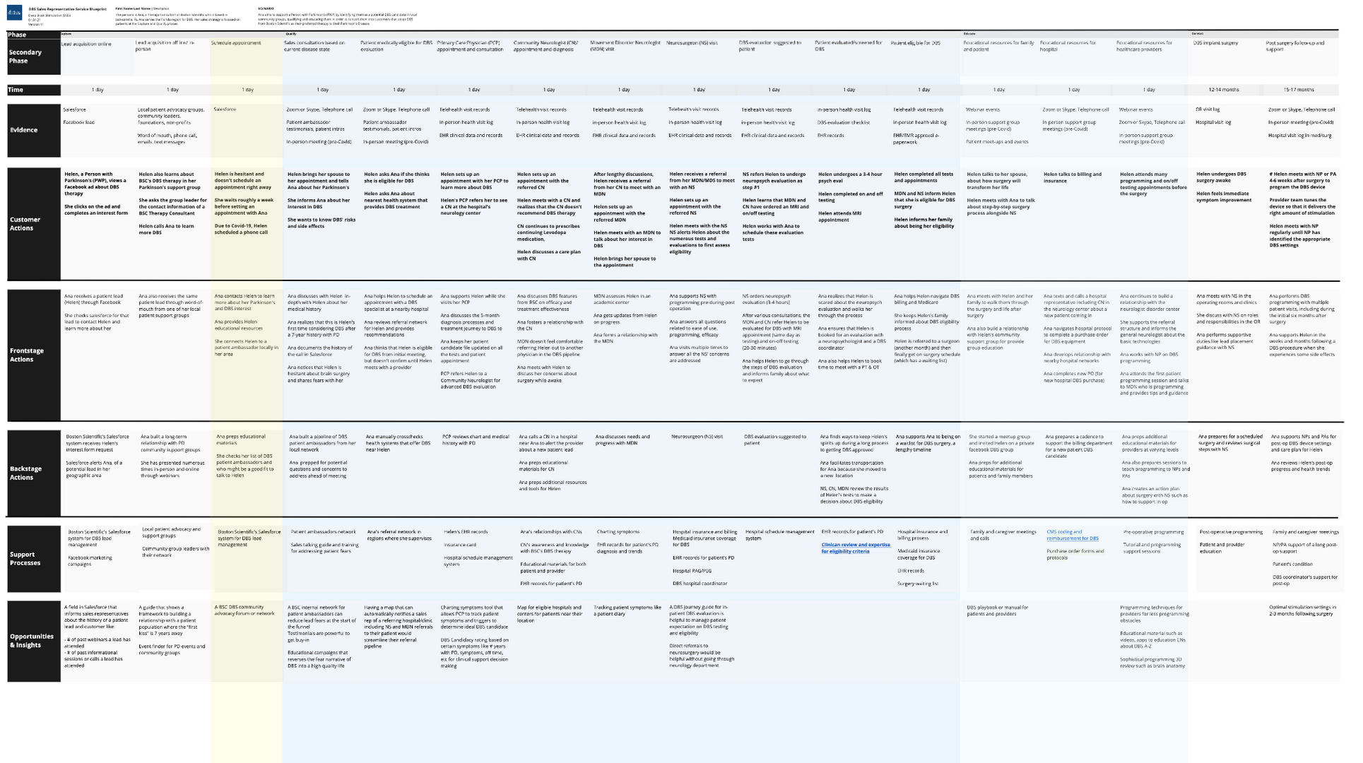 Service Blueprint 2_BSC.png