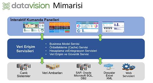 datavision mimari.png